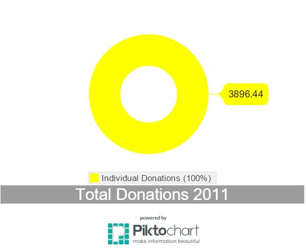 Donations 2011