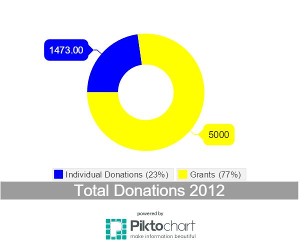 Donations 2012