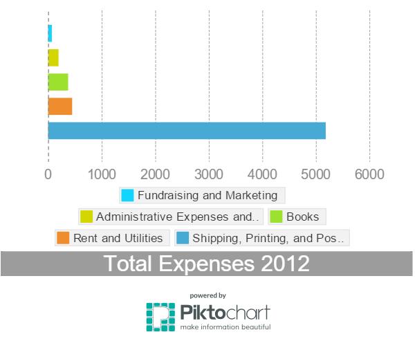 Expenses 2012