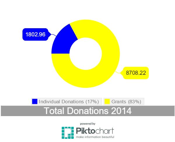 Donations 2014