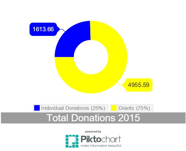 Donations 2015